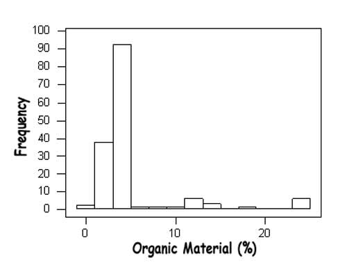 Figure 3: Frequency of occurrence of organic material for 91 stations (bin size=2%).