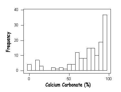 Figure 7: Frequency of occurrence of CaCO3 for 91 stations (bin range=5%).